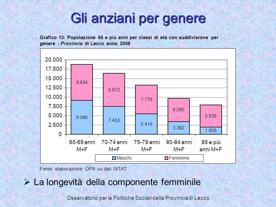 Osservatorio per le Politiche Sociali della Provincia di Lecco Gli anziani per genere La longevità della componente femminile Grafico 13: Popolazione
