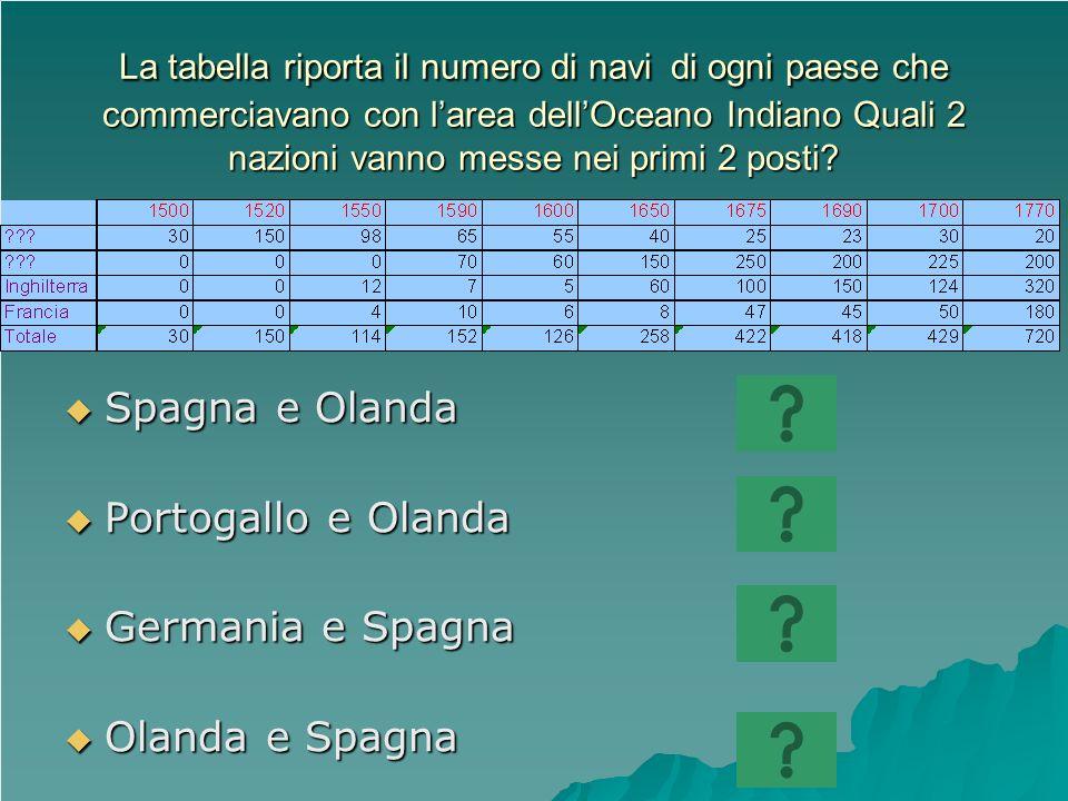 La tabella riporta il numero di navi di ogni paese che commerciavano con larea dellOceano Indiano Quali 2 nazioni vanno messe nei primi 2 posti? Spagn