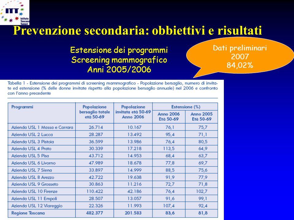 Estensione dei programmi Screening mammografico Anni 2005/2006 Dati preliminari 2007 84,02% Prevenzione secondaria: obbiettivi e risultati