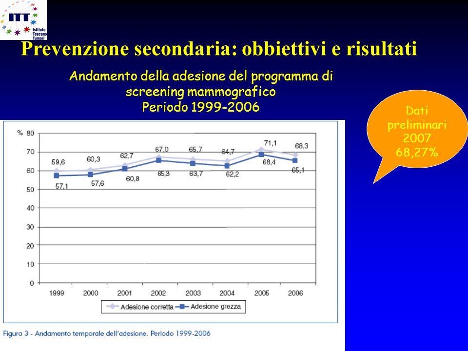 Andamento della adesione del programma di screening mammografico Periodo 1999-2006 Dati preliminari 2007 68,27% Prevenzione secondaria: obbiettivi e r
