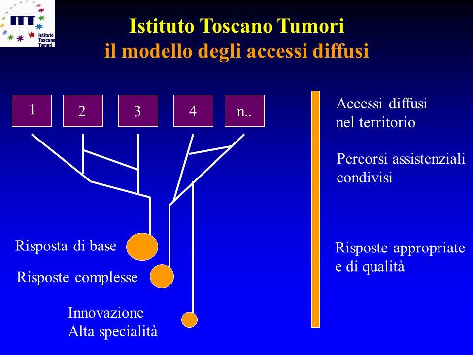 Istituto Toscano Tumori il modello degli accessi diffusi 1 3 2 4n.. Risposta di base Risposte complesse Innovazione Alta specialità Accessi diffusi ne