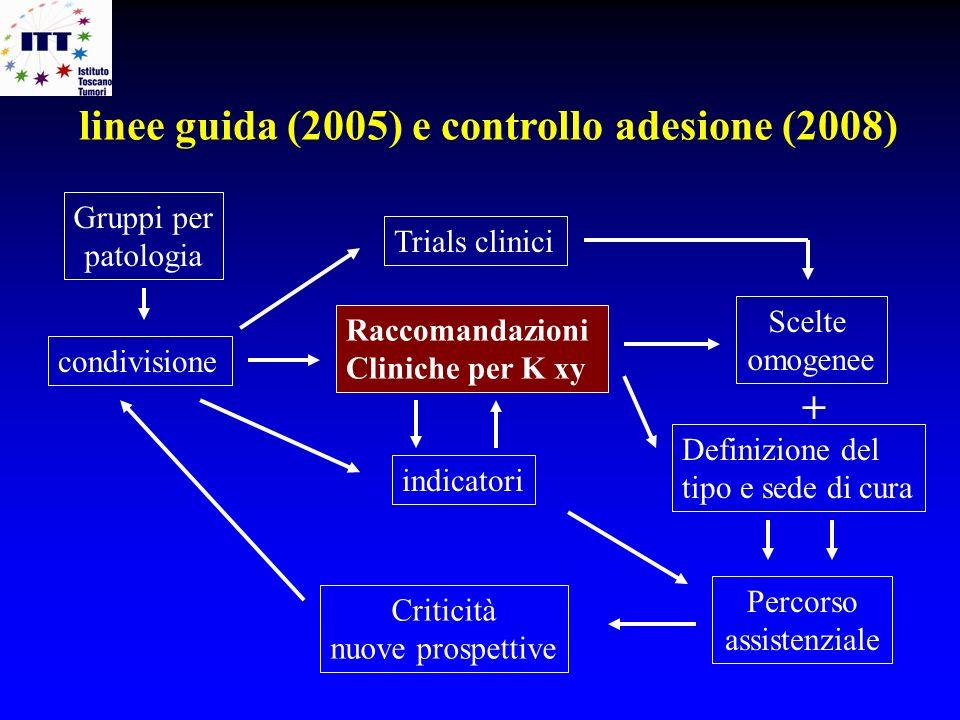 linee guida (2005) e controllo adesione (2008) Raccomandazioni Cliniche per K xy indicatori Scelte omogenee Definizione del tipo e sede di cura Percor