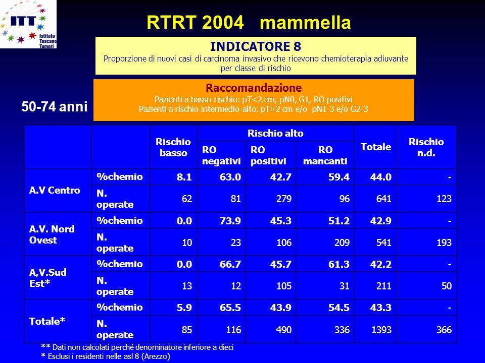 INDICATORE 8 Proporzione di nuovi casi di carcinoma invasivo che ricevono chemioterapia adiuvante per classe di rischio RTRT 2004 mammella Raccomandaz