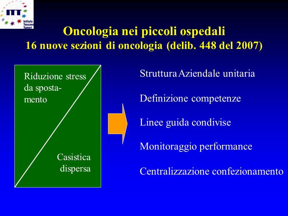 Oncologia nei piccoli ospedali 16 nuove sezioni di oncologia (delib. 448 del 2007) Riduzione stress da sposta- mento Casistica dispersa Struttura Azie