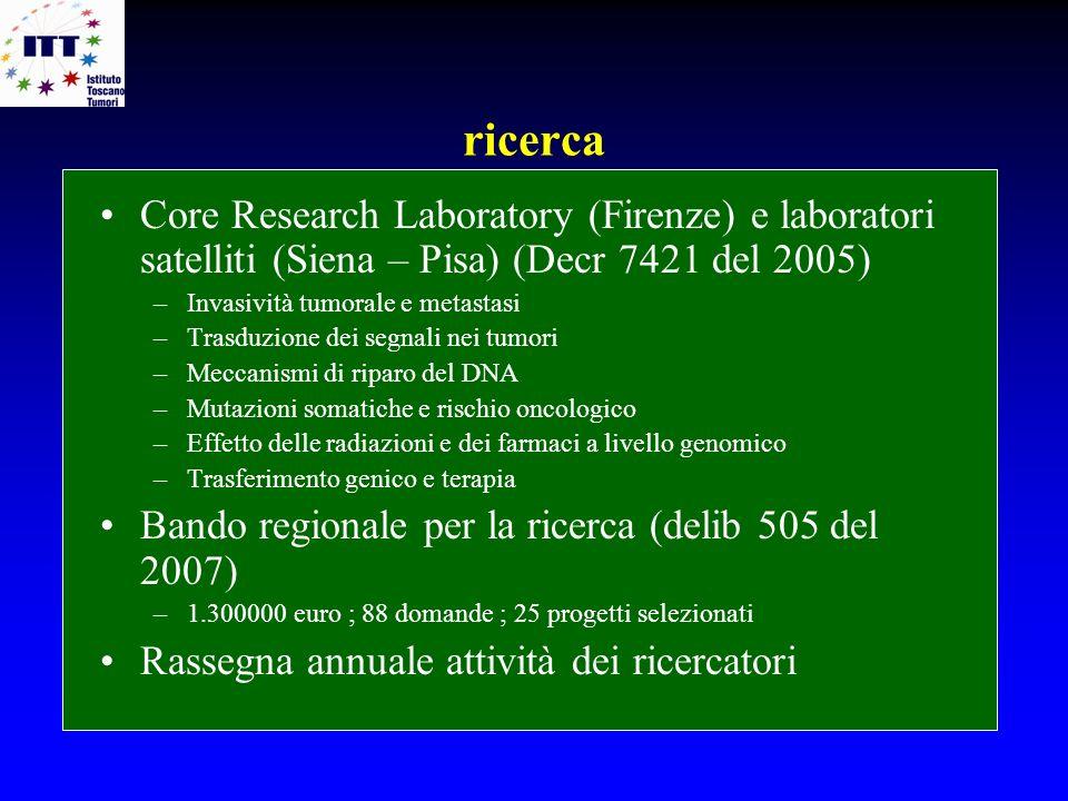 Core Research Laboratory (Firenze) e laboratori satelliti (Siena – Pisa) (Decr 7421 del 2005) –Invasività tumorale e metastasi –Trasduzione dei segnal
