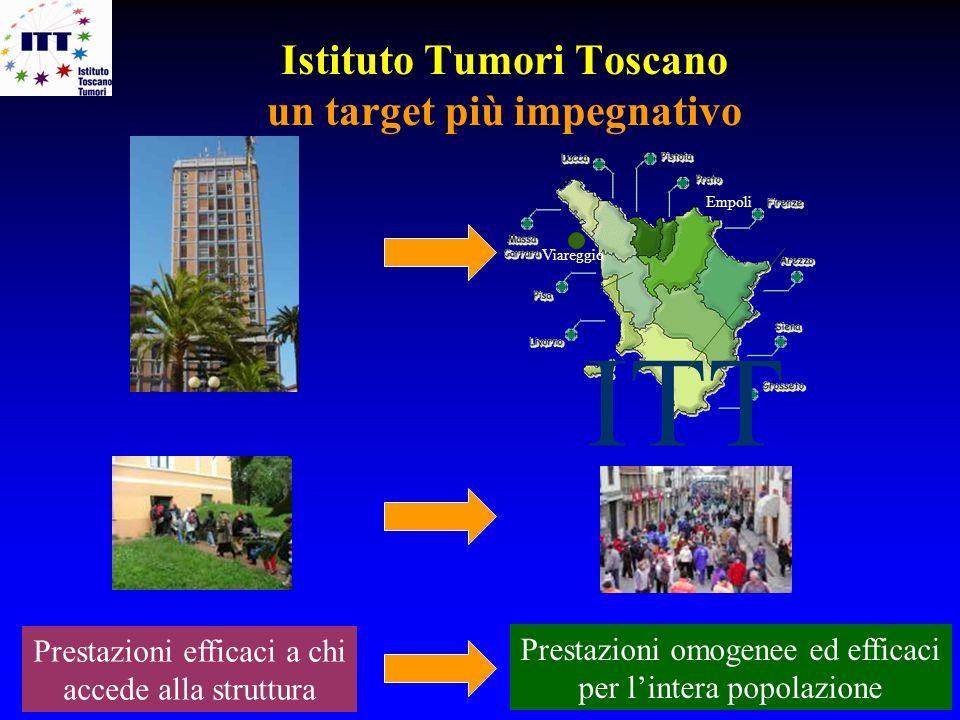 Istituto Tumori Toscano un target più impegnativo ITT Empoli Viareggio Prestazioni efficaci a chi accede alla struttura Prestazioni omogenee ed effica