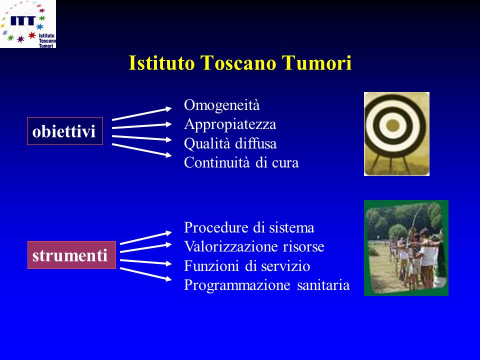Prevenzione primaria: progetto ITT 2008-2009 VADS Oesophagous Stomach Colorectal Liver Pancreas Lung Breast Cervix uteri Corpus uteri Bladder Leukemia All PAF individual risk PAF joint risks alcohol 33%, smoking 71% 80% alcohol 41%, smoking 71%, low fruit 12% 85% smoking 25%, low fruit 12% 34% over/obesity 14%, inactivity 14%, low fruit (1%) 15% smoking 29%, alcohol, 32%, cont.