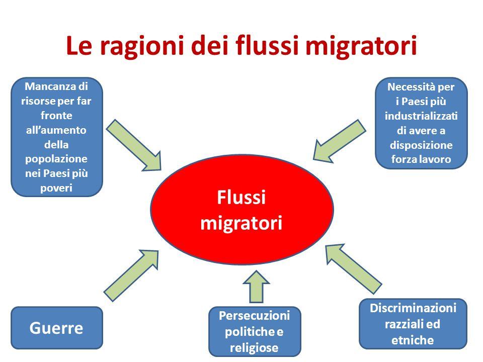 Le ragioni dei flussi migratori Flussi migratori Mancanza di risorse per far fronte allaumento della popolazione nei Paesi più poveri Necessità per i