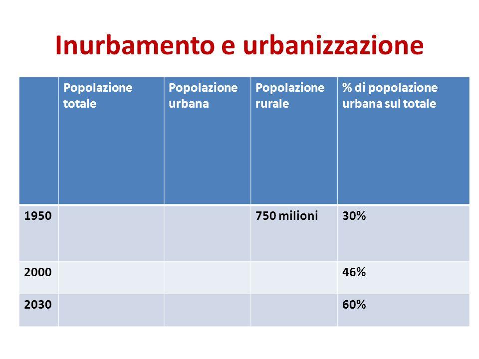 Inurbamento e urbanizzazione Popolazione totale Popolazione urbana Popolazione rurale % di popolazione urbana sul totale 1950750 milioni30% 200046% 20