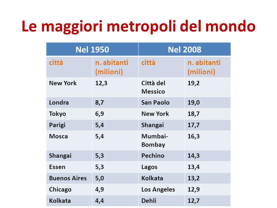 Le maggiori metropoli del mondo Nel 1950Nel 2008 cittàn. abitanti (milioni) cittàn. abitanti (milioni) New York12,3Città del Messico 19,2 Londra8,7San