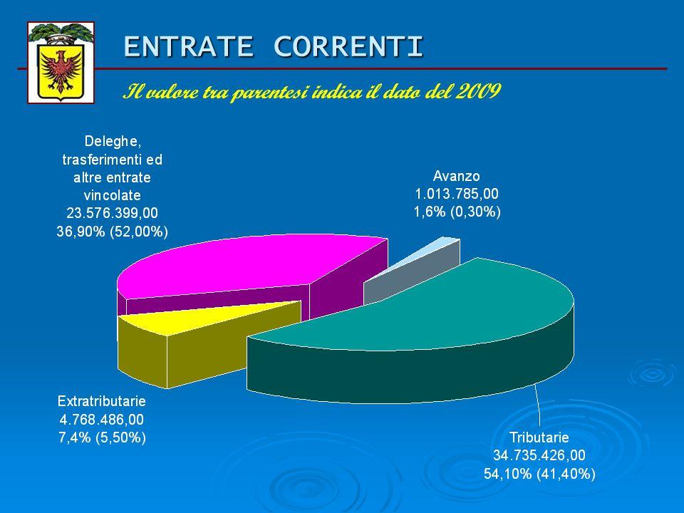 BILANCIO DI PREVISIONE 2010 Entrate correnti Titolo Previsione iniziale 2009 Previsione assestata 2009 Previsione iniziale 2010 comp % entrate tributa