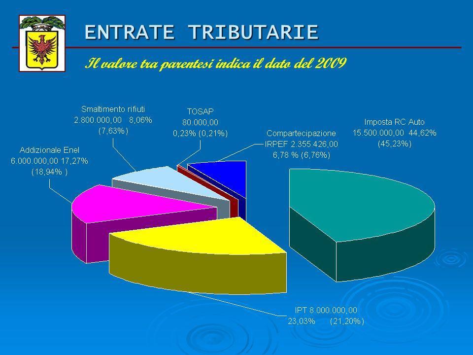 BILANCIO DI PREVISIONE 2010 Entrate tributarie (tit. I) Titolo Previsione iniziale 2009 Previsione assestata 2009 Previsione iniziale 2010 comp % Impo