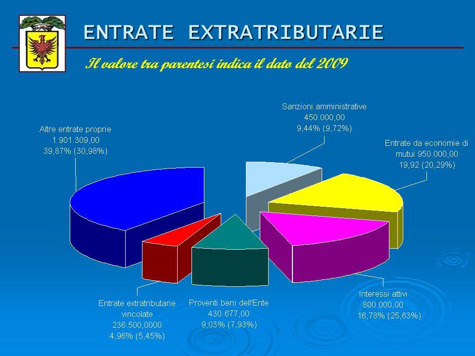 BILANCIO DI PREVISIONE 2010 Entrate extratributarie (tit. III) Titolo Previsione iniziale 2009 Previsione assestata 2009 Previsione iniziale 2010 comp