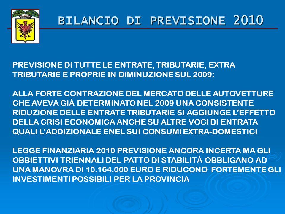 BILANCIO DI PREVISIONE 2010 PREVISIONE DI TUTTE LE ENTRATE, TRIBUTARIE, EXTRA TRIBUTARIE E PROPRIE IN DIMINUZIONE SUL 2009: ALLA FORTE CONTRAZIONE DEL MERCATO DELLE AUTOVETTURE CHE AVEVA GIÀ DETERMINATO NEL 2009 UNA CONSISTENTE RIDUZIONE DELLE ENTRATE TRIBUTARIE SI AGGIUNGE LEFFETTO DELLA CRISI ECONOMICA ANCHE SU ALTRE VOCI DI ENTRATA QUALI LADDIZIONALE ENEL SUI CONSUMI EXTRA-DOMESTICI LEGGE FINANZIARIA 2010 PREVISIONE ANCORA INCERTA MA GLI OBBIETTIVI TRIENNALI DEL PATTO DI STABILITÀ OBBLIGANO AD UNA MANOVRA DI 10.164.000 EURO E RIDUCONO FORTEMENTE GLI INVESTIMENTI POSSIBILI PER LA PROVINCIA