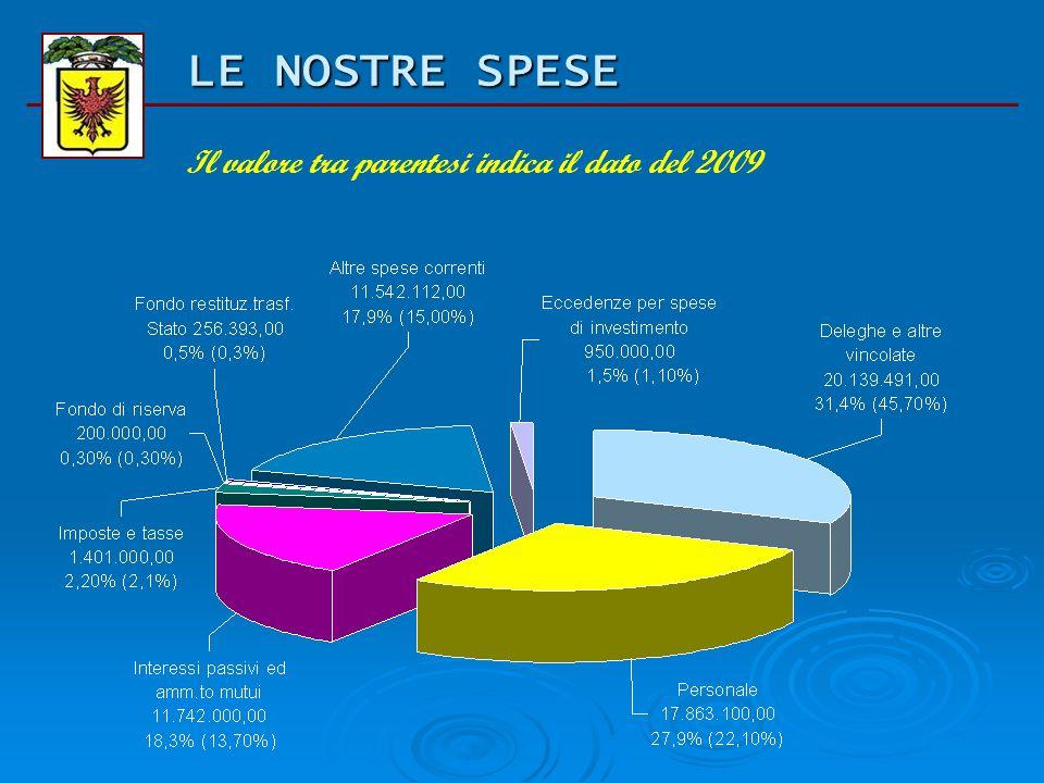 BILANCIO DI PREVISIONE 2010 Spese di parte corrente Titolo Previsione iniziale 2009 Previsione assestato 2009 Previsione iniziale 2010 comp % deleghe