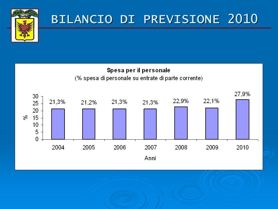 LE NOSTRE SPESE Il valore tra parentesi indica il dato del 2009