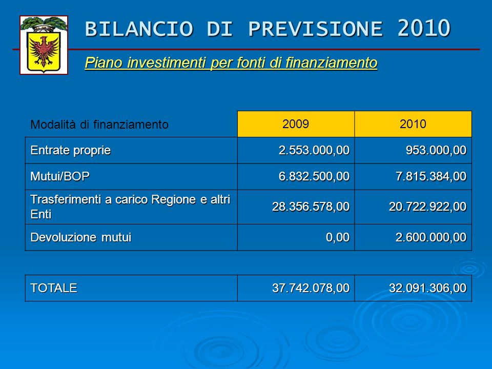Piano pluriennale investimenti 2010 - 2012 Spese201020112012 4 Processi di supporto 530.000,000,000,00 8 Bilancio e programmazione fin. 193.000,000,00