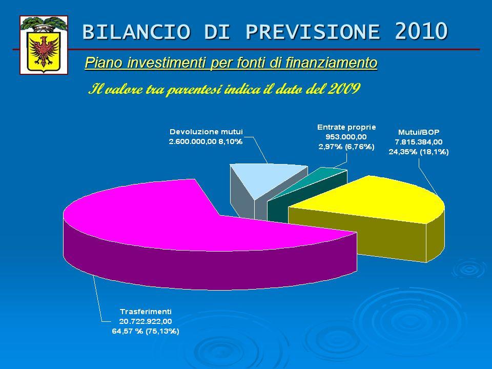 BILANCIO DI PREVISIONE 2010 Piano investimenti per fonti di finanziamento Modalità di finanziamento20092010 Entrate proprie 2.553.000,00953.000,00 Mut