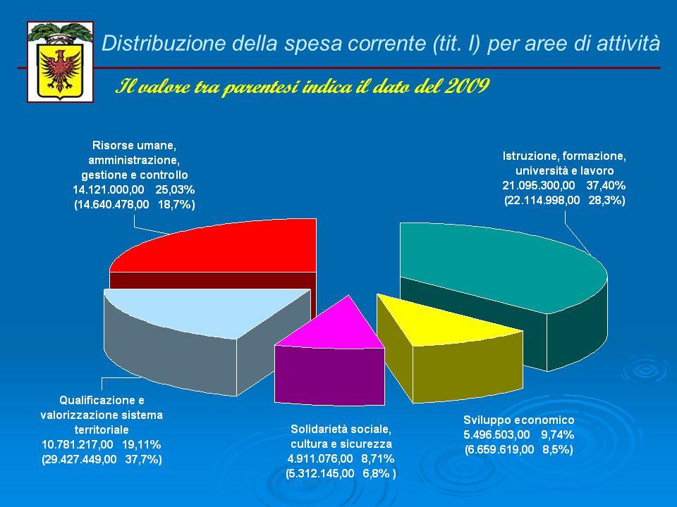 BILANCIO DI PREVISIONE 2010 Piano investimenti per fonti di finanziamento Il valore tra parentesi indica il dato del 2009