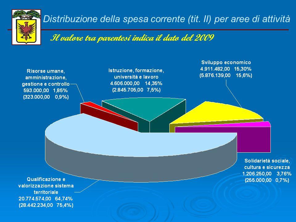 Distribuzione della spesa corrente (tit. I) per aree di attività Il valore tra parentesi indica il dato del 2009