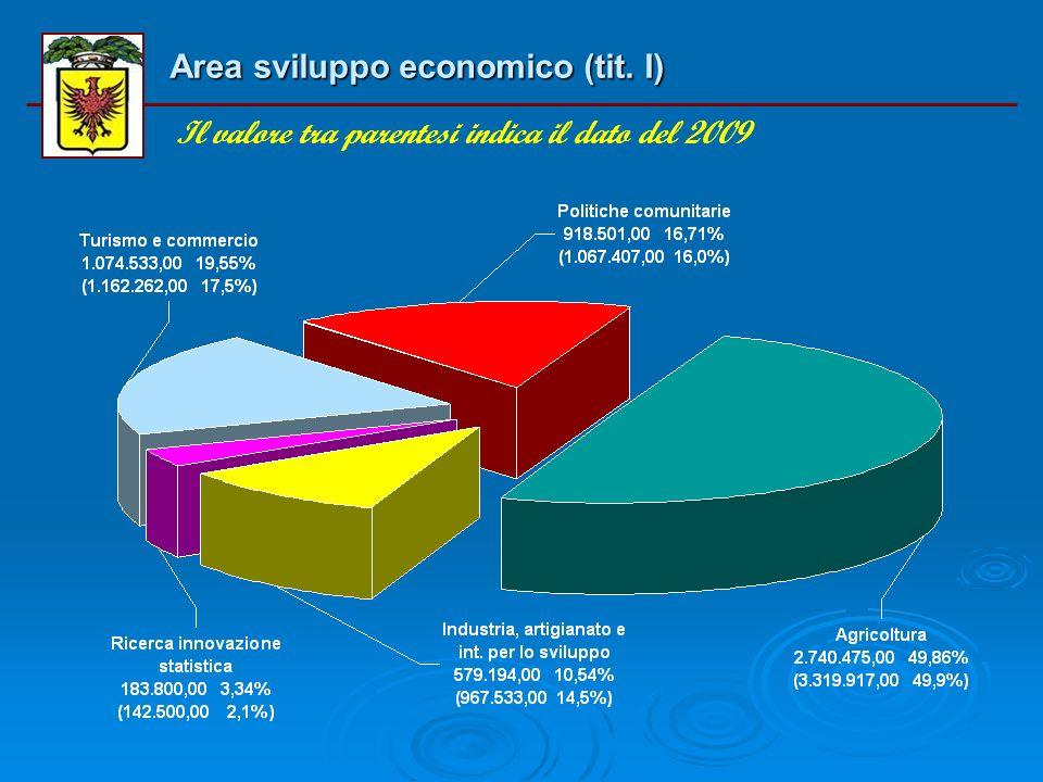 Distribuzione della spesa corrente (tit. II) per aree di attività Il valore tra parentesi indica il dato del 2009