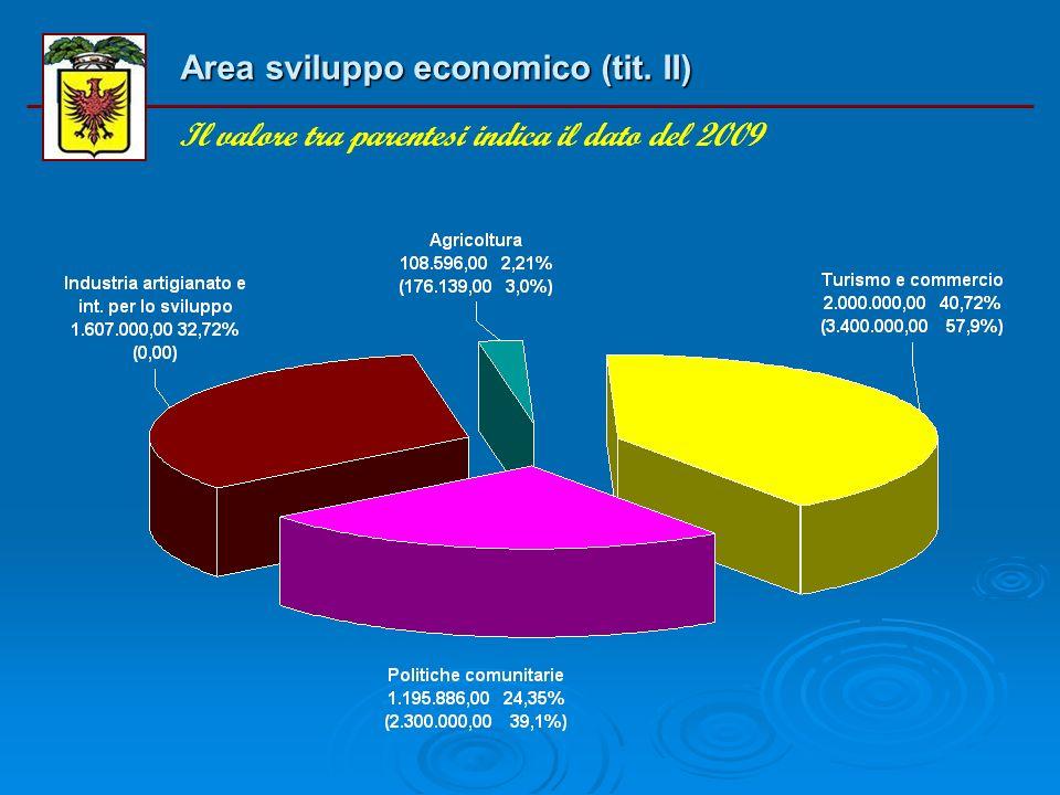 Area sviluppo economico (tit. I) Il valore tra parentesi indica il dato del 2009