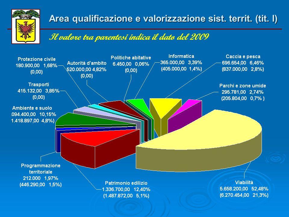 Area sviluppo economico (tit. II) Il valore tra parentesi indica il dato del 2009