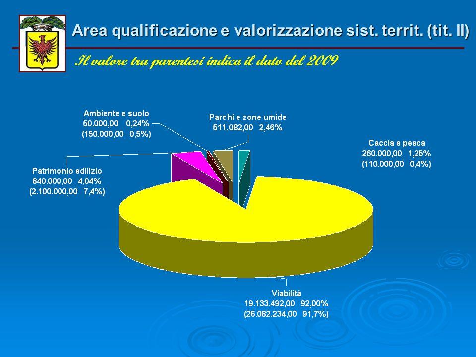 Area qualificazione e valorizzazione sist. territ. (tit. I) Il valore tra parentesi indica il dato del 2009