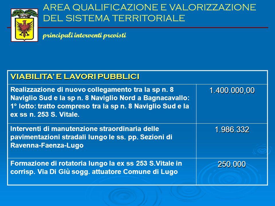 Area qualificazione e valorizzazione sist. territ. (tit. II) Il valore tra parentesi indica il dato del 2009