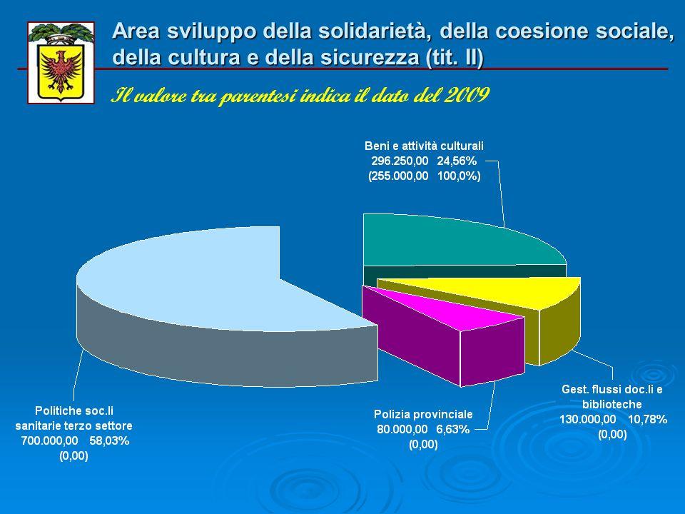 Area sviluppo della solidarietà, della coesione sociale, della cultura e della sicurezza (tit. I) Il valore tra parentesi indica il dato del 2009