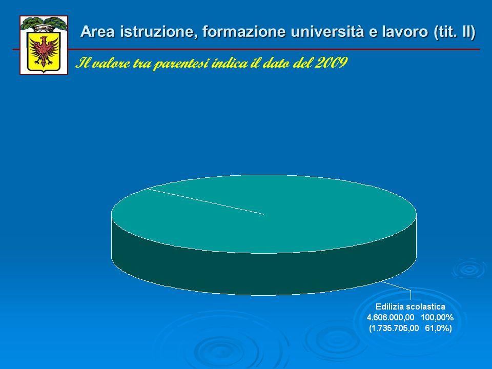 Area istruzione, formazione università e lavoro (tit. I) Il valore tra parentesi indica il dato del 2009