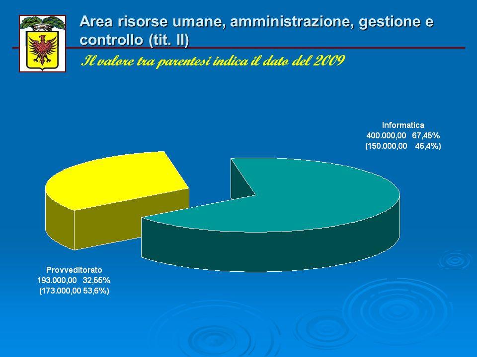 Area risorse umane, amministrazione, gestione e controllo (tit. I) Il valore tra parentesi indica il dato del 2009