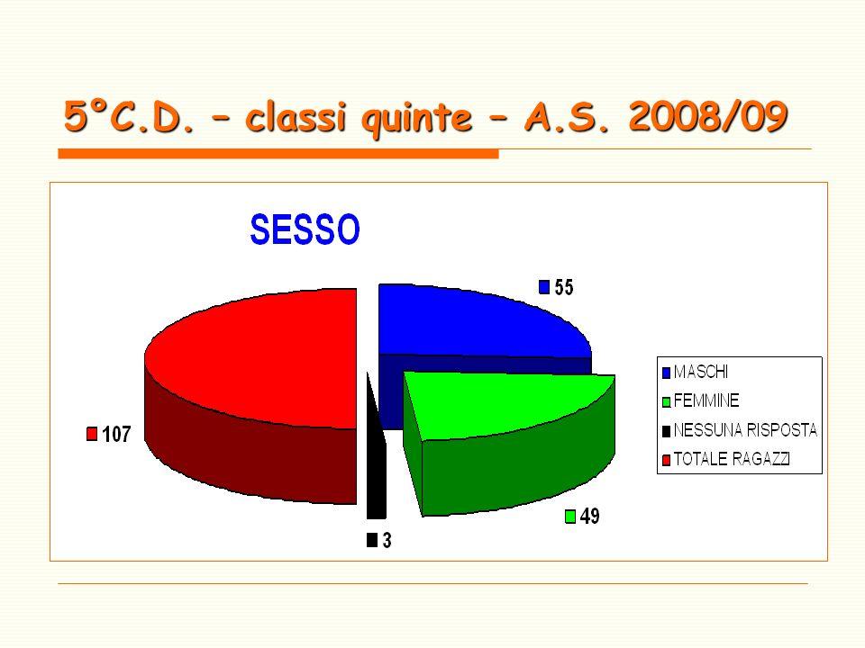5°C.D. – classi quinte – A.S. 2008/09