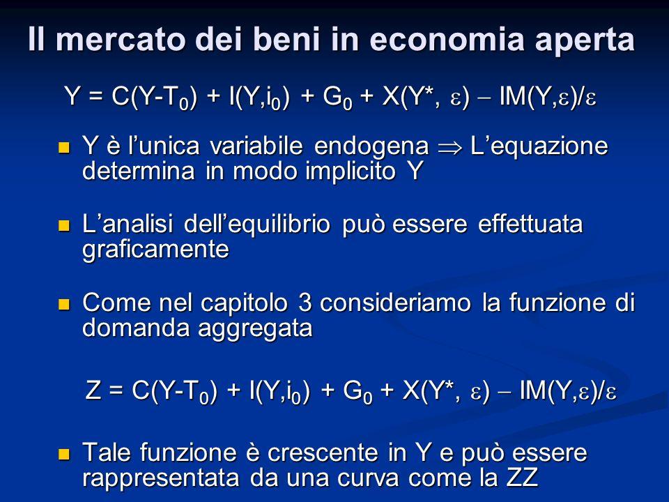 Y = C(Y-T 0 ) + I(Y,i 0 ) + G 0 + X(Y*, ) IM(Y, )/ Y = C(Y-T 0 ) + I(Y,i 0 ) + G 0 + X(Y*, ) IM(Y, )/ Y è lunica variabile endogena Lequazione determi