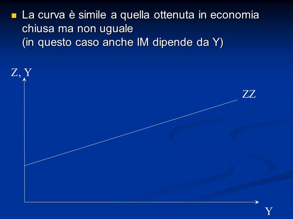La curva è simile a quella ottenuta in economia chiusa ma non uguale (in questo caso anche IM dipende da Y) La curva è simile a quella ottenuta in eco