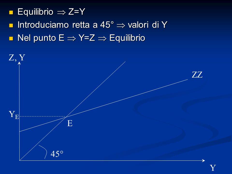 Equilibrio Z=Y Equilibrio Z=Y Introduciamo retta a 45° valori di Y Introduciamo retta a 45° valori di Y Nel punto E Y=Z Equilibrio Nel punto E Y=Z Equ