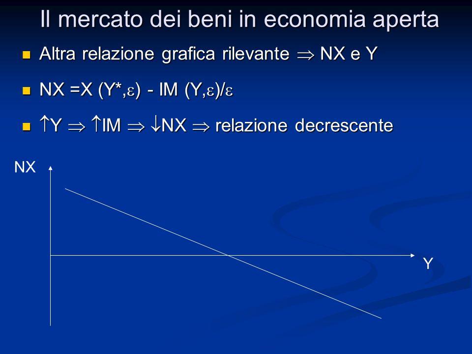 Altra relazione grafica rilevante NX e Y Altra relazione grafica rilevante NX e Y NX =X (Y*, ) - IM (Y, )/ NX =X (Y*, ) - IM (Y, )/ Y IM NX relazione