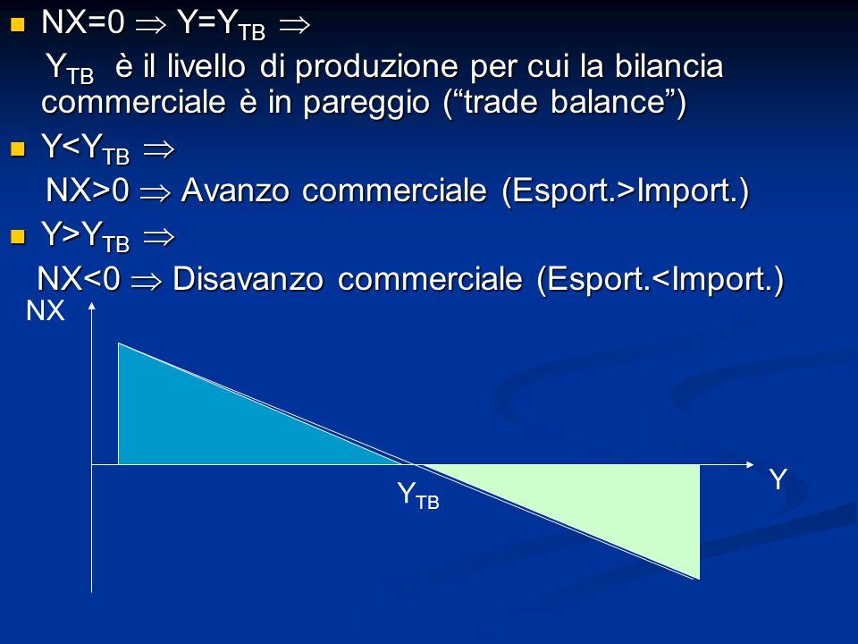 NX=0 Y=Y TB NX=0 Y=Y TB Y TB è il livello di produzione per cui la bilancia commerciale è in pareggio (trade balance) Y TB è il livello di produzione