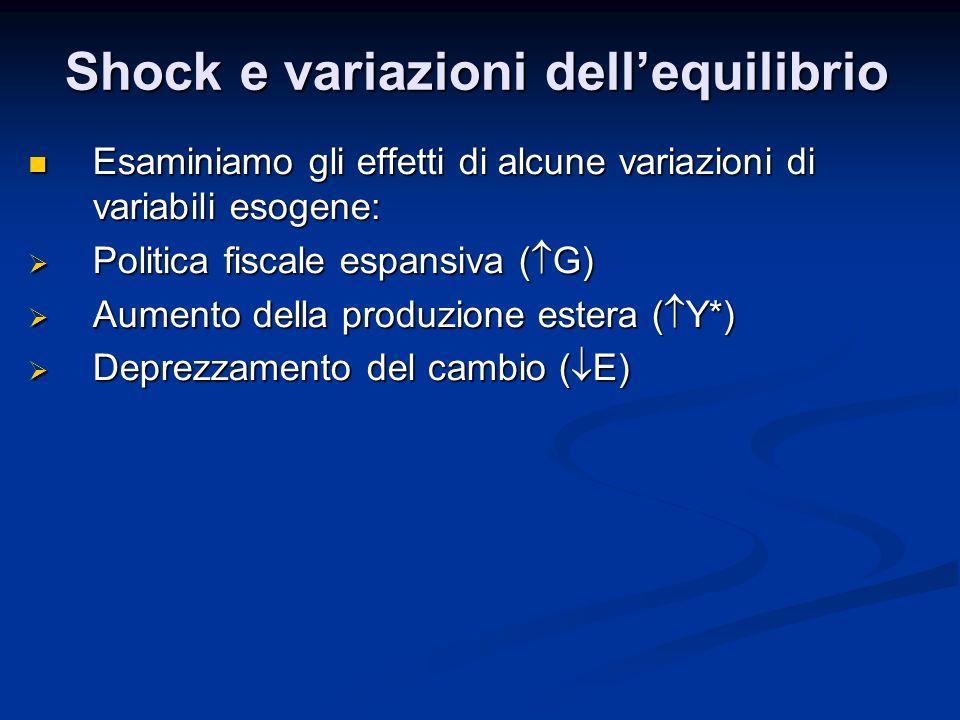 Esaminiamo gli effetti di alcune variazioni di variabili esogene: Esaminiamo gli effetti di alcune variazioni di variabili esogene: Politica fiscale e