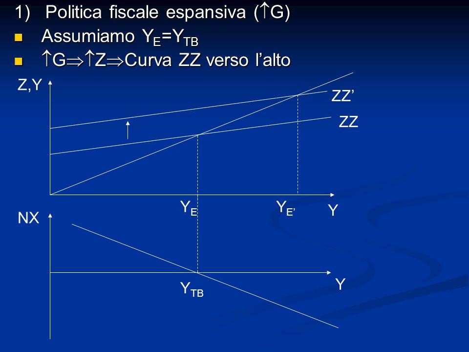 1) Politica fiscale espansiva ( G) Assumiamo Y E =Y TB Assumiamo Y E =Y TB G Z Curva ZZ verso lalto G Z Curva ZZ verso lalto NX Y Y TB Y Z,Y YEYE ZZ Y