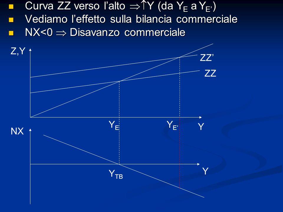 Curva ZZ verso lalto Y (da Y E a Y E ) Curva ZZ verso lalto Y (da Y E a Y E ) Vediamo leffetto sulla bilancia commerciale Vediamo leffetto sulla bilan