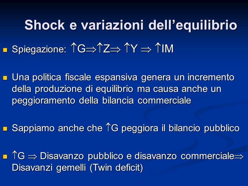 Shock e variazioni dellequilibrio Spiegazione: G Z Y IM Spiegazione: G Z Y IM Una politica fiscale espansiva genera un incremento della produzione di