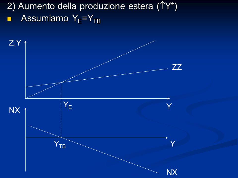 2) Aumento della produzione estera ( Y*) Assumiamo Y E =Y TB Assumiamo Y E =Y TB NX YY TB Y Z,Y YEYE ZZ NX