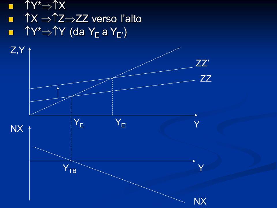 Y* X Y* X X Z ZZ verso lalto X Z ZZ verso lalto Y* Y (da Y E a Y E ) Y* Y (da Y E a Y E ) NX YY TB Y Z,Y YEYE ZZ NX YEYE
