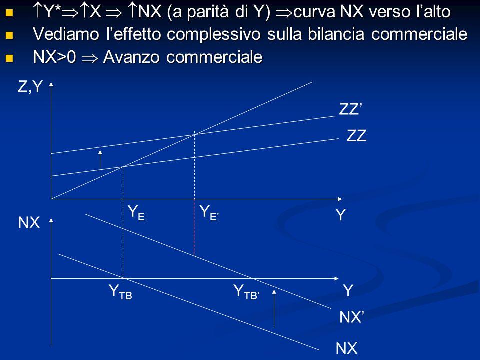 Y* X NX (a parità di Y) curva NX verso lalto Y* X NX (a parità di Y) curva NX verso lalto Vediamo leffetto complessivo sulla bilancia commerciale Vedi