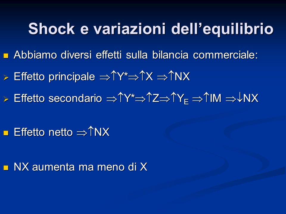 Shock e variazioni dellequilibrio Abbiamo diversi effetti sulla bilancia commerciale: Abbiamo diversi effetti sulla bilancia commerciale: Effetto prin