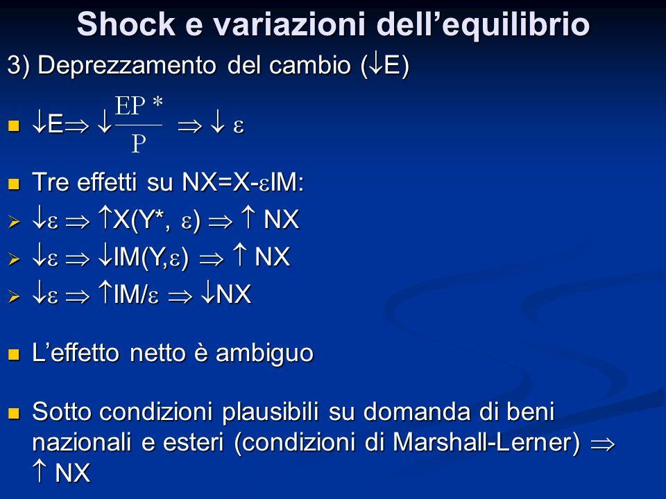 Shock e variazioni dellequilibrio 3) Deprezzamento del cambio ( E) E E Tre effetti su NX=X- IM: Tre effetti su NX=X- IM: X(Y*, ) NX X(Y*, ) NX IM(Y, )
