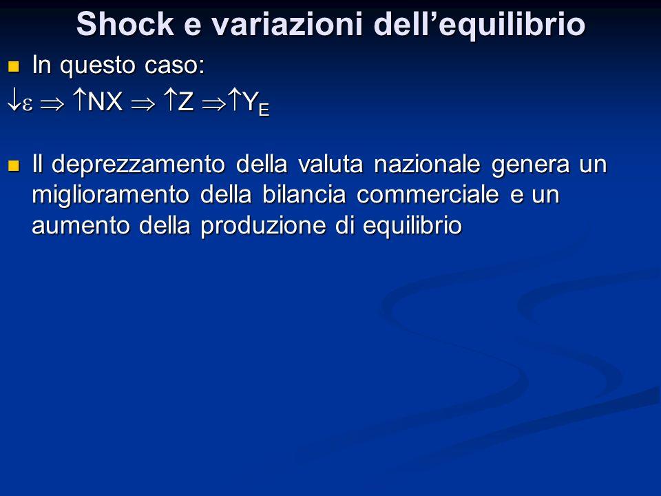 Shock e variazioni dellequilibrio In questo caso: In questo caso: NX Z Y E NX Z Y E Il deprezzamento della valuta nazionale genera un miglioramento de