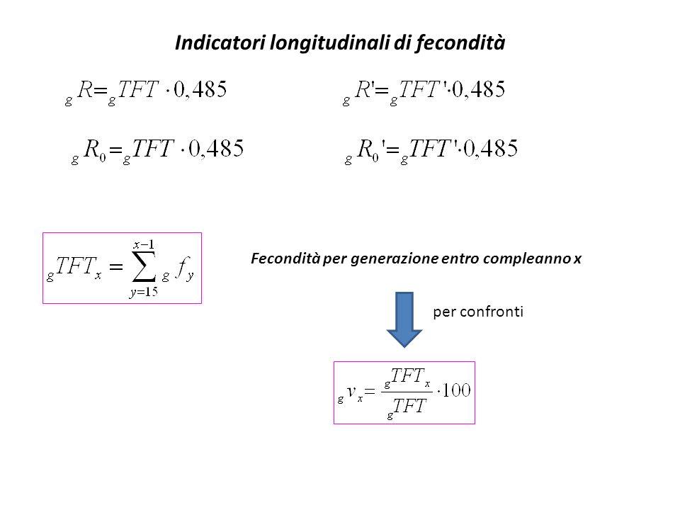 Indicatori longitudinali di fecondità Fecondità per generazione entro compleanno x per confronti