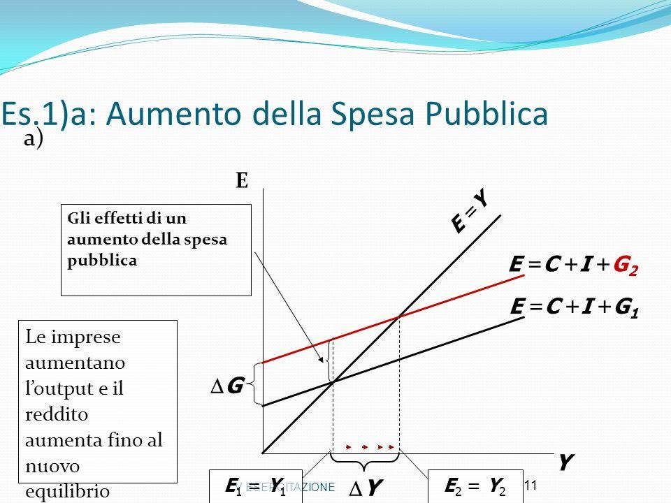V ESERCITAZIONE 11 Es.1)a: Aumento della Spesa Pubblica a) Y E =Y E =C +I +G 1 E 1 = Y 1 E =C +I +G 2 E 2 = Y 2 Y Le imprese aumentano loutput e il re